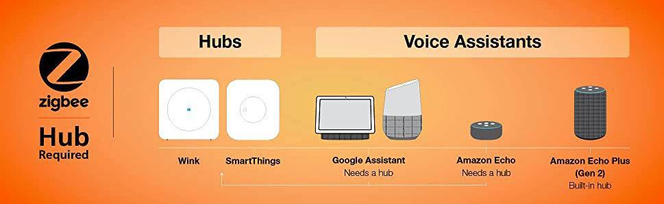 SYLVANIA SMART+ ZigBee Smart Plug Details